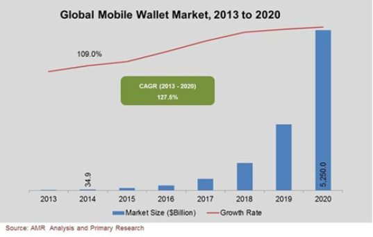 A graph showing Global mobile wallet market growth