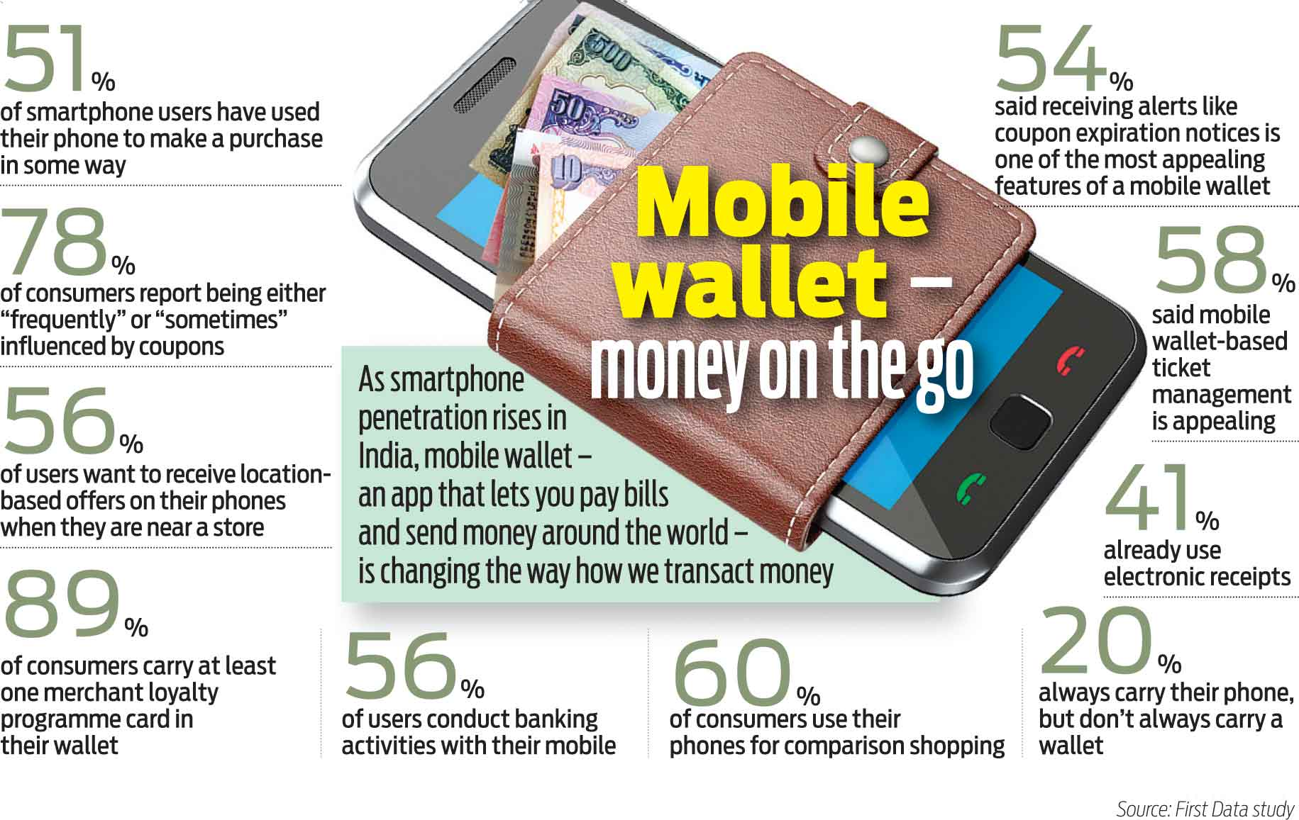 Global Mobile Wallet Market To Reach 5250 Billion Payments Cards