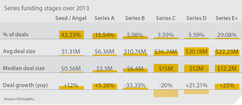 Series funding stages over 2013 chart image