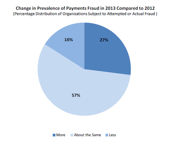 A pie chart showing Change in Prevalence of Payments Fraud in 2013 Compared to 2012