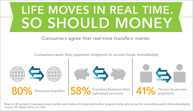 An infograph showing that consumers want faster payments