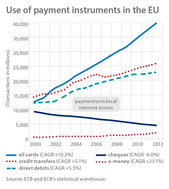 use-of-payments-instruments chart