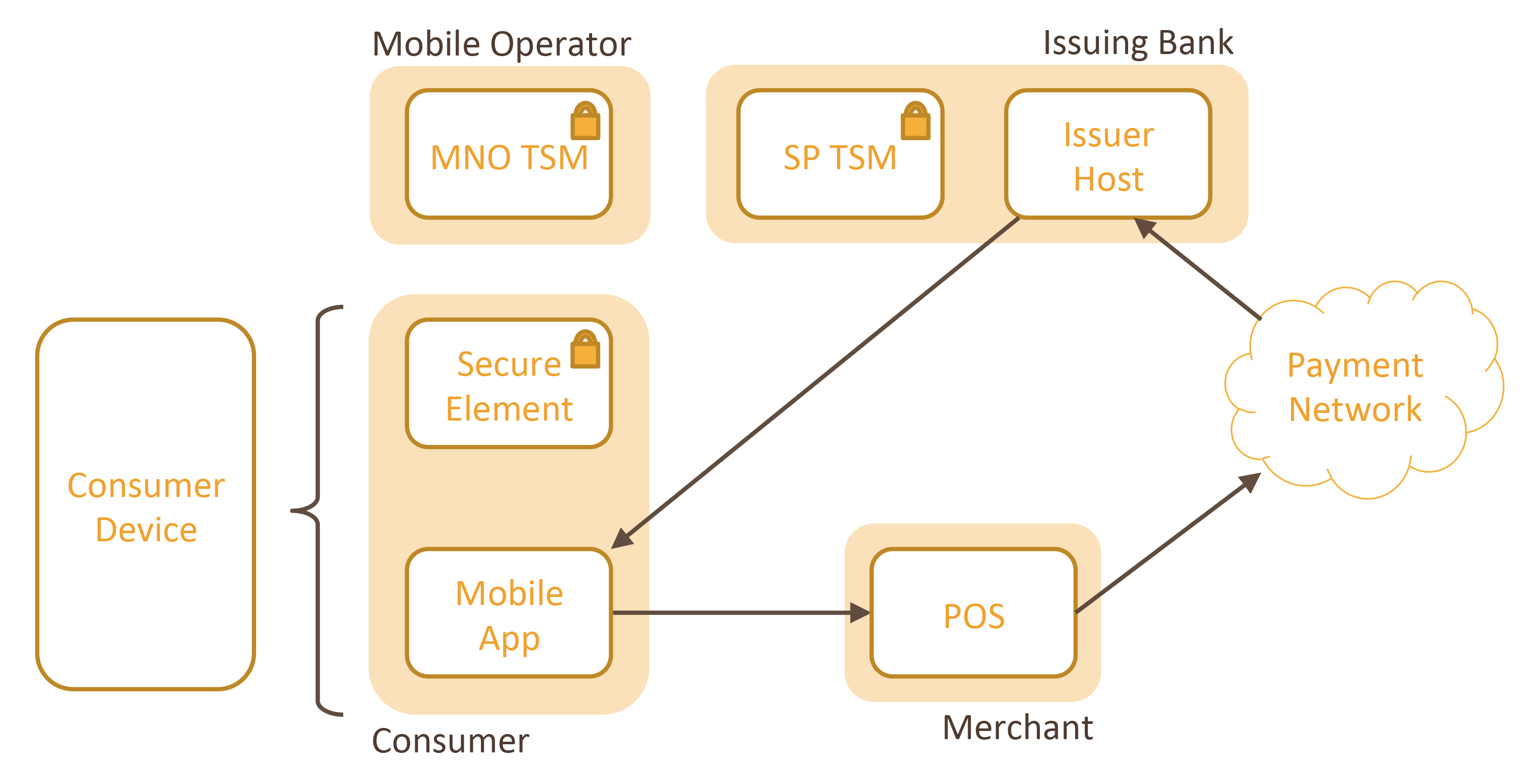 HCE will support NFC roll-out for MNOs - Payments Cards ...