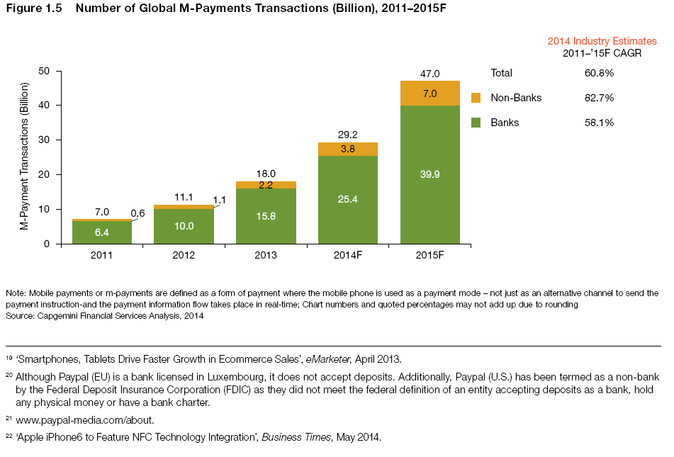 A bar chart showing the Number of global m-commerce transaction