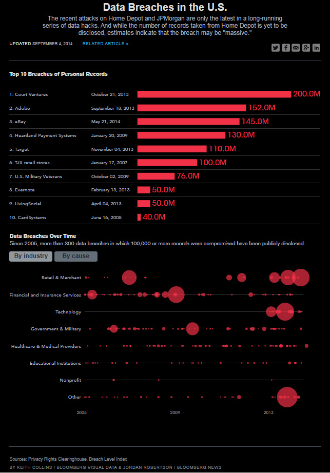 Data Breaches in the USA