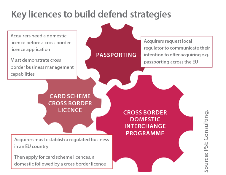 Recent card scheme cross-border acquiring (CBA) concessions have created a new model for cross-border acquiring