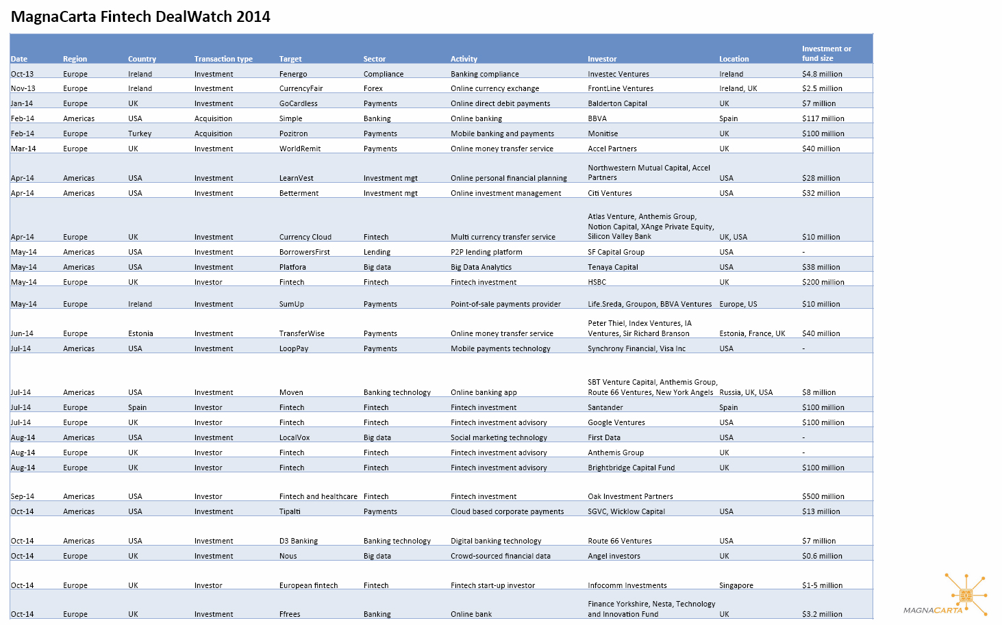 A table showing all the Fintech deals in 2014
