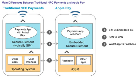 Main differences between NFC payments and Apple Pay