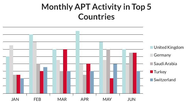 A chart showing Monthly Advanced Persistent Threat activity
