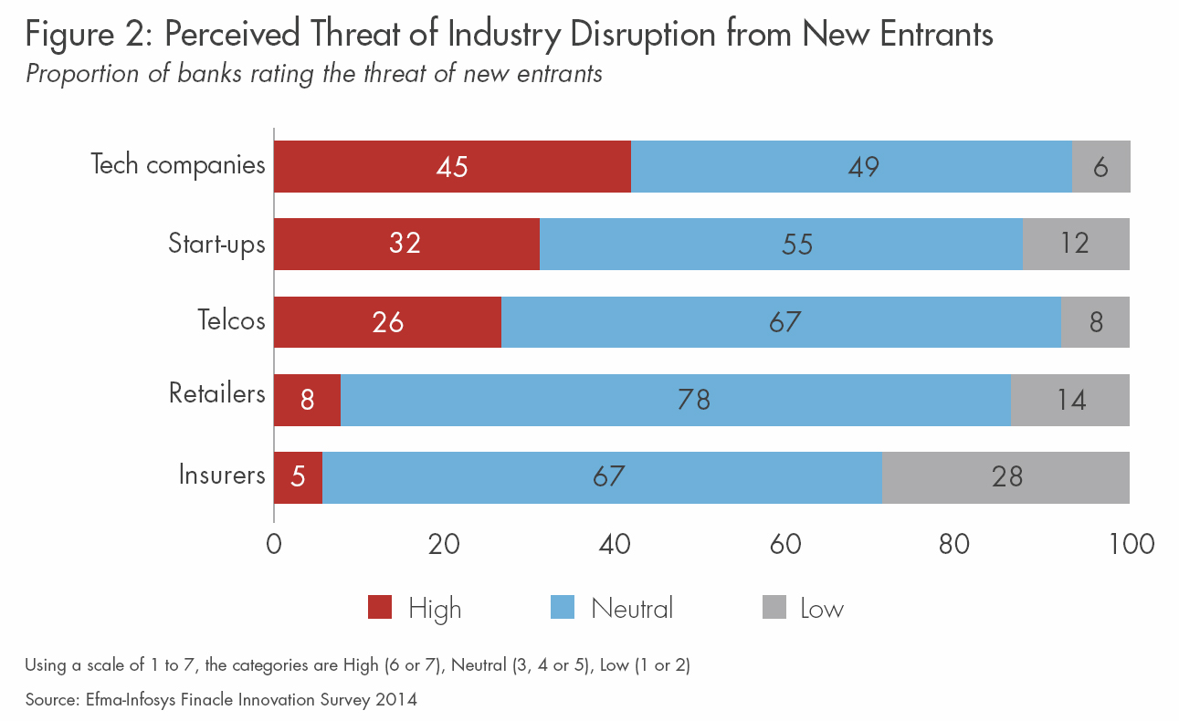 A bar chart showing Percieved threat of idustry disruption from new entrants