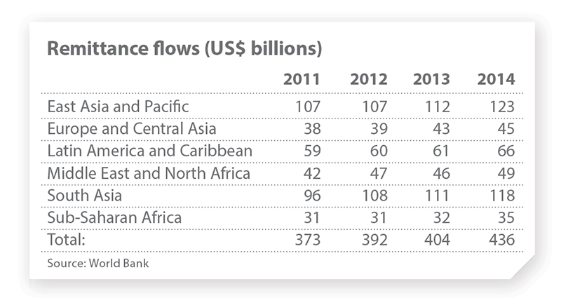 A table showing Remittance flows