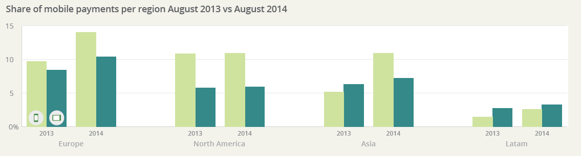 A chart showing the Share of mobile payments per region August 2013 vs August 2014