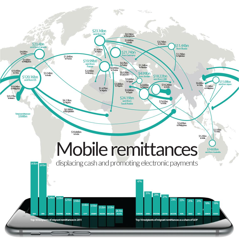 mobile-remittances-displacing-cash