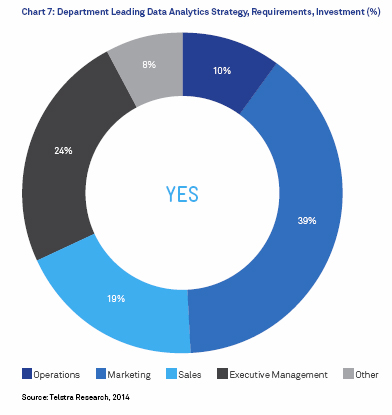 A pie chart showing Department Leading Data Analytics Strategy, Requirements, Investment (%)