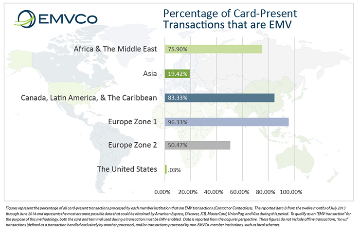 A world chart showing EMV Card-Present Transaction Percentage