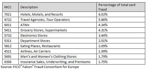 A table showing Percentage of total card fraud