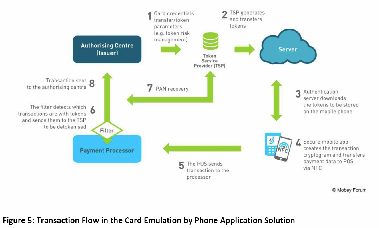 Transaction flow in the card emulation by phone application transaction flow in the card emulation by phone application solution pooptronica