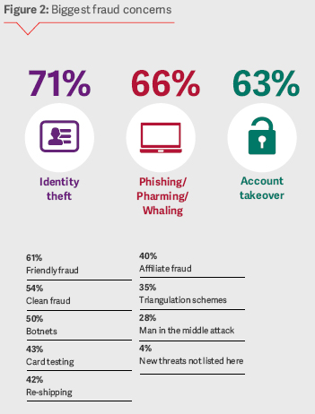 An infograph showing Biggest Fraud Concerns