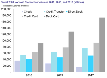 Global noncash transactions