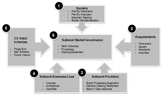 Six Key Retail Payments Interoperability Issues