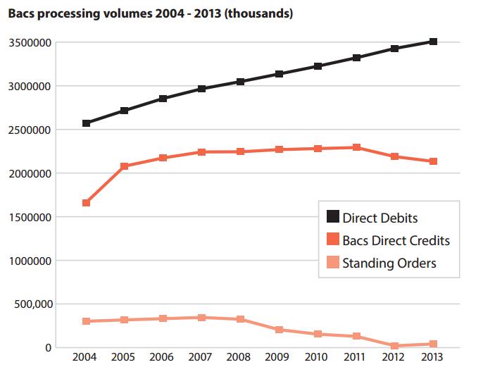 Bacs Processing Volumes