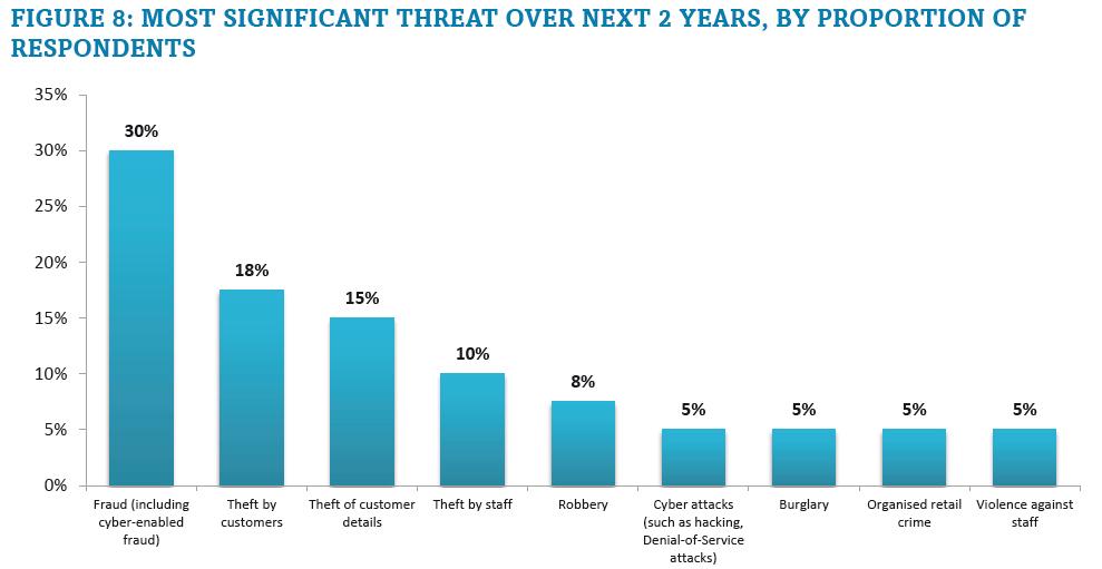 A chart showing Most significant threat over next 2 years, by proportion of respondents