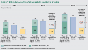 Africa blazes mobile money trail