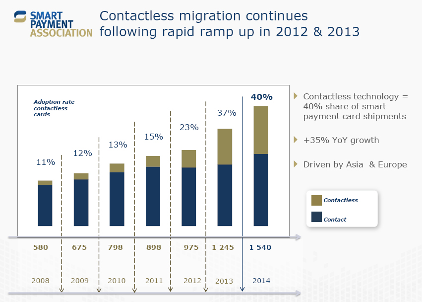 Contactless migration