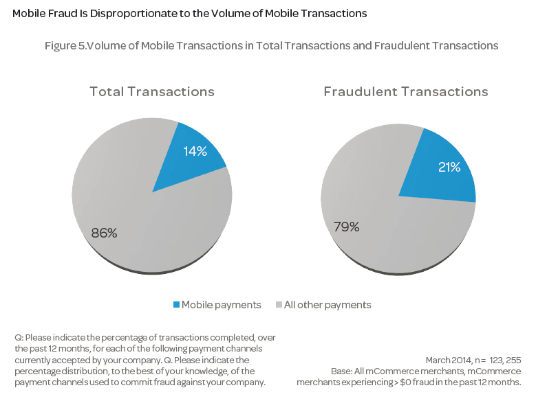 A pie chart showing Mobile Fraud Is Disproportionate to the Volume of Mobile Transactions