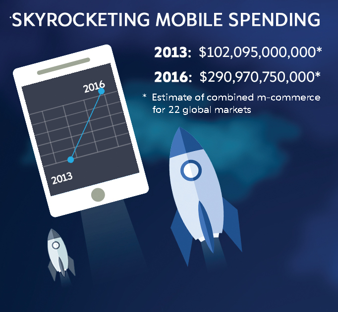 Mobile commerce growing three times faster than e-commerce