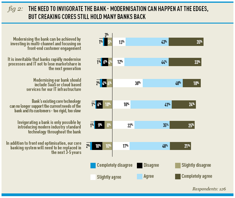 A chart showing THE NEED TO INVIGORATE THE BANK - MODERNISATION CAN HAPPEN AT THE EDGES
