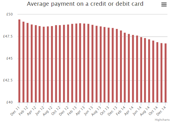Average payment on card