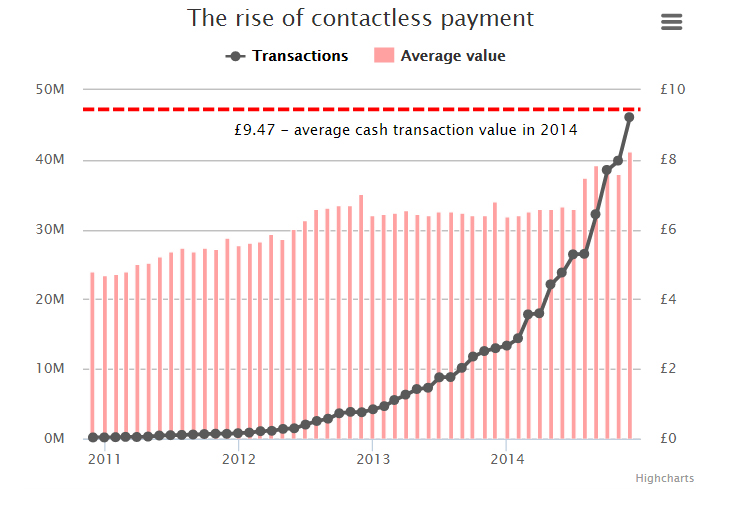 Contactless payments surge