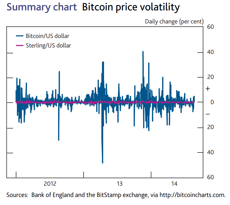 A chart showing Digital currency price volatility