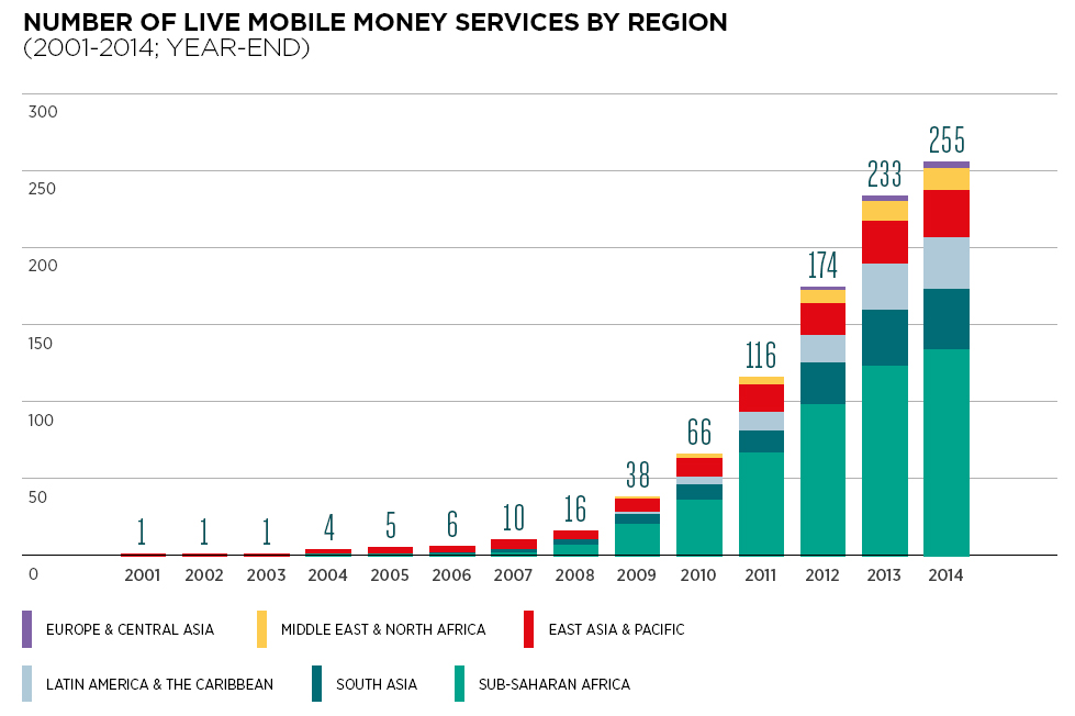 Number of live mobile money services by region