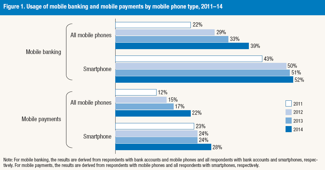 A graph showing Usage of mobile banking and mobile payments by mobile phone type, 2011–14