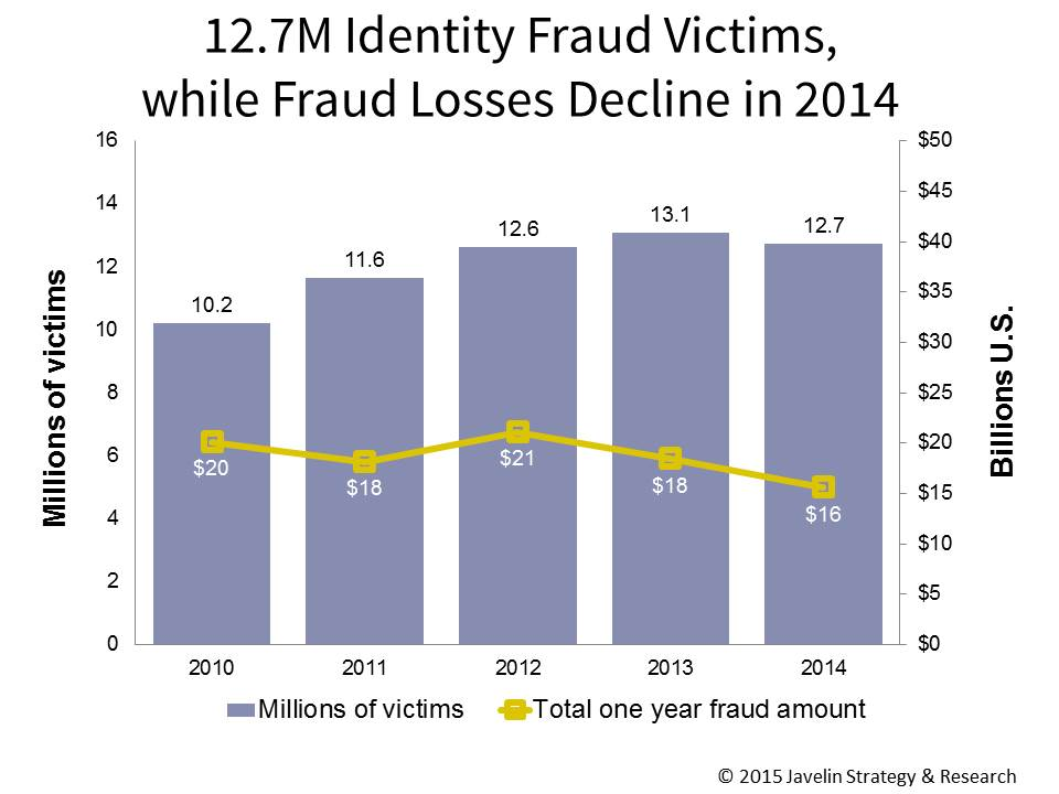 A graph showing fraud victims Vs fraud losses