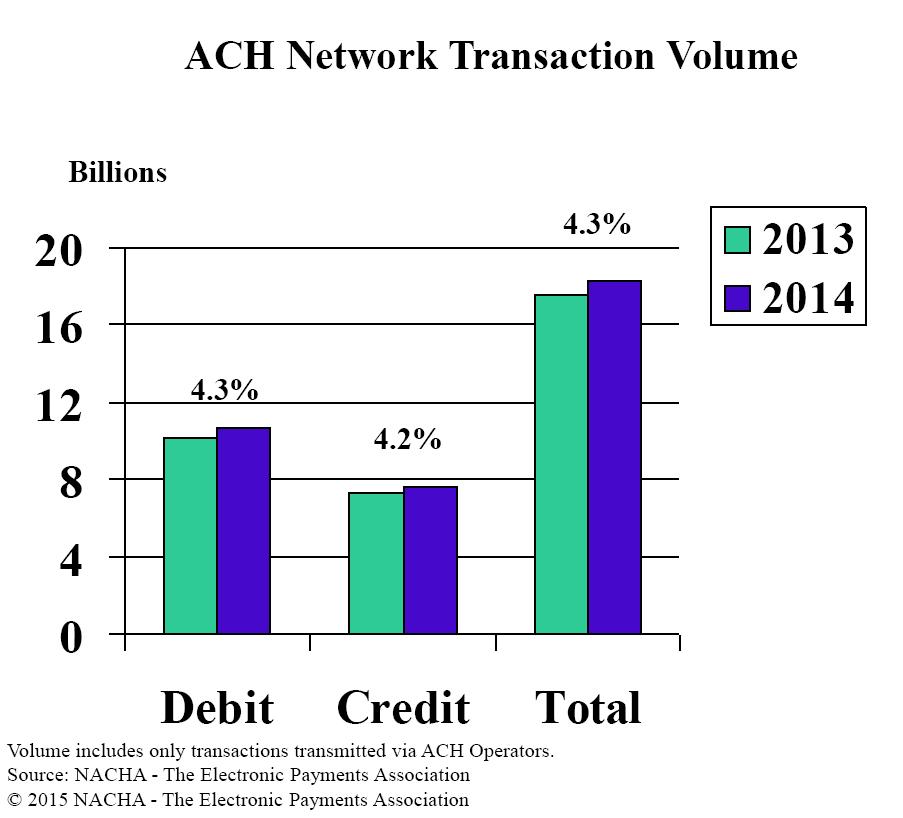 ACH Network Transaction Volume