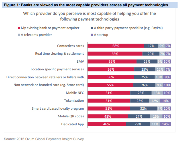 A chart showing Banks are viewed as the most capable providers across all payment technologies