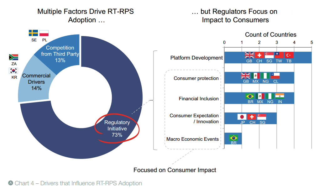Drivers of real time retail payments systems