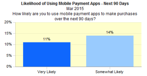A bar chart showing Likelihood of using mobile payments apps