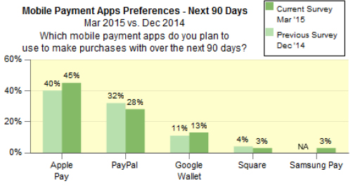 A chart showing Mobile payment app preferences