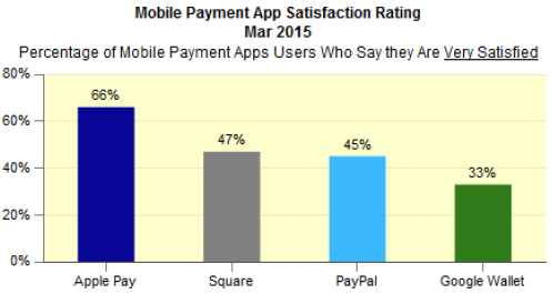 A chart showingMobile payment app satisfaction rating