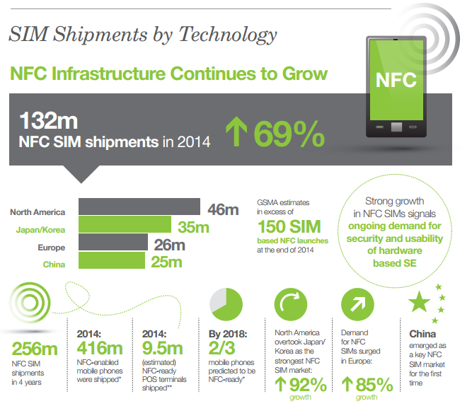An infograph showing NFC SIM shipments