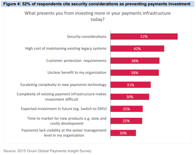 A chart showing Respondents cite security considerations as preventing payments investment