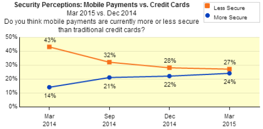 A chart showing Security perceptions - Mobile Vs Credit Card