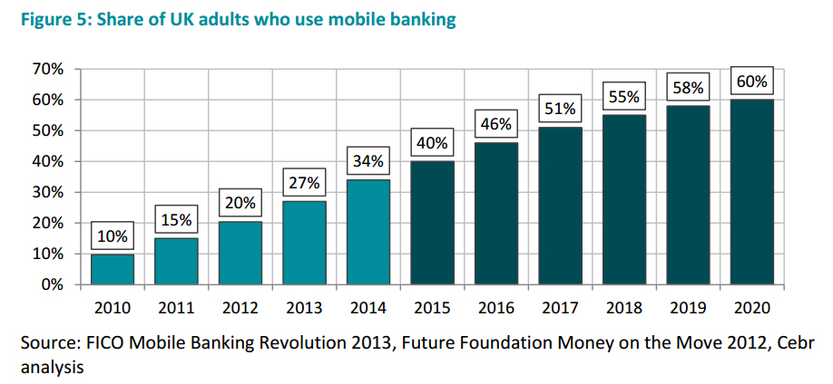 A chart showing Share of UK adults who use mobile banking