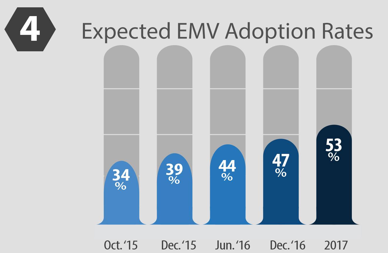 US EMV adotion rates