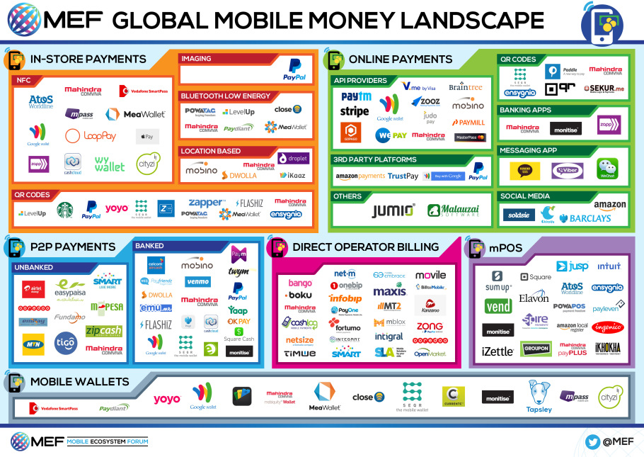 The Global Mobile Money Landscape