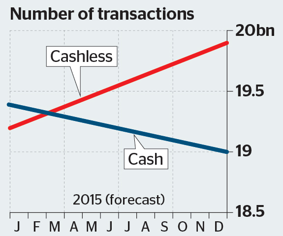 A chart showing Cash overtaken by 'non-cash' payments in 2014